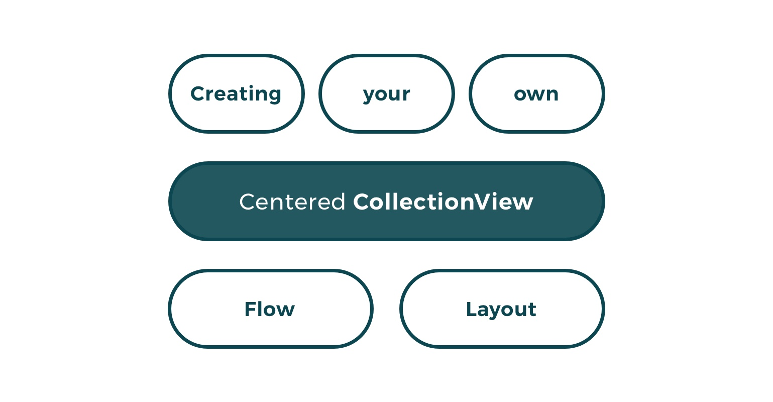Creating your own Centered CollectionView Flow Layout