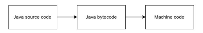 How Java code is executed